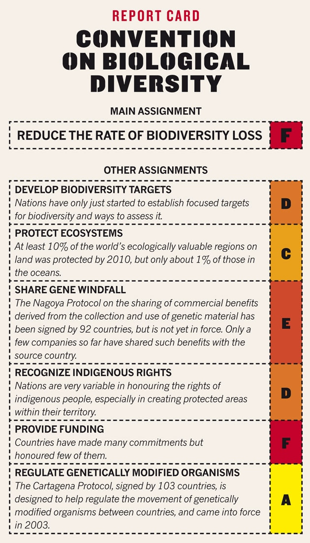 Report card: Convention on Biological Diversity.