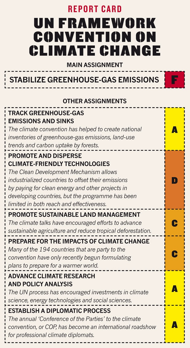 Report card: UN Framework Convention on Climate Change.