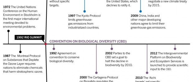 Timeline: Convention on Biological Diversity.